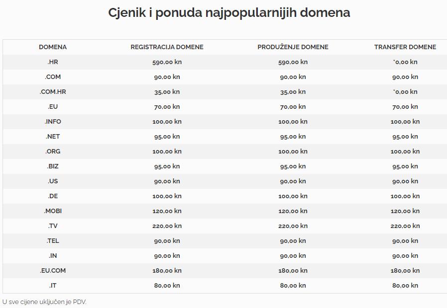 cijena domene euronet započeti blog - izrada web stranice